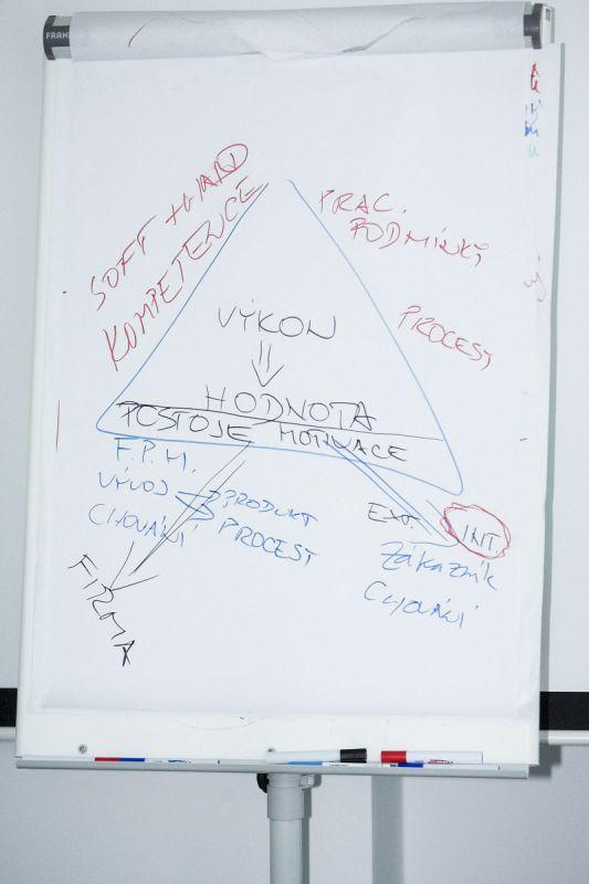 model hodnocení výkonu